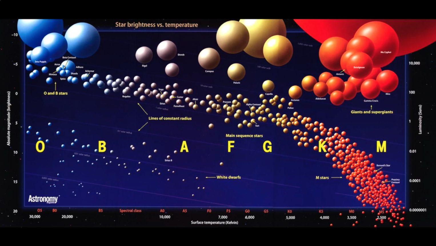 IEEEtv   IEEE.tv Specials   The Hertzsprung-Russell Diagram ... on horizontal branch, electron degeneracy pressure, red giant diagram, color–color diagram, blank hr diagram, simple hr diagram, rigel hr diagram, hayashi track, red clump, h-r diagram, protoplanetary nebula, hertzberg russell diagram,